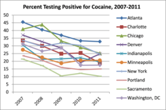 percent_testing_positive_cocaine_2007-2011.png