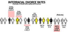 interracialdivorcerates.png